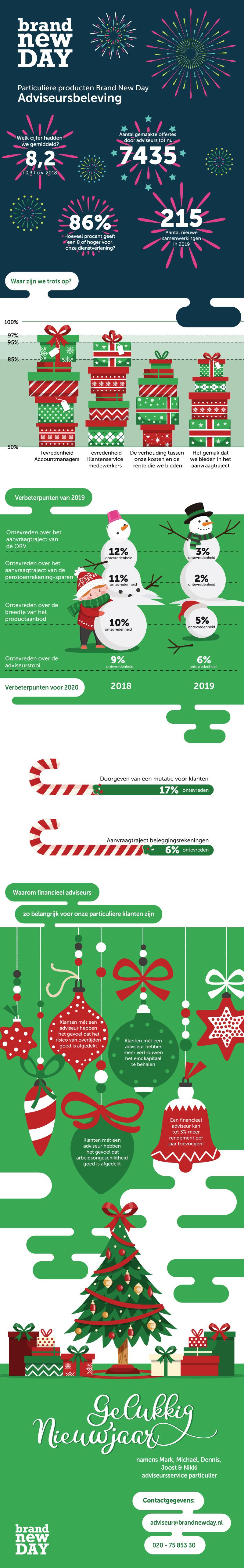 Particulier Adviseursbeleving 2018